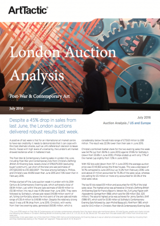 London Auction Analysis Report