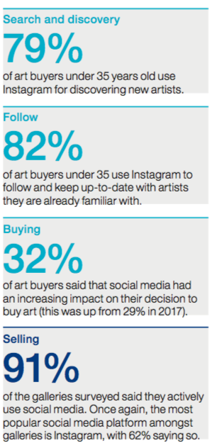 Millennials Shape the Future of the Online Art Market ArtTactic