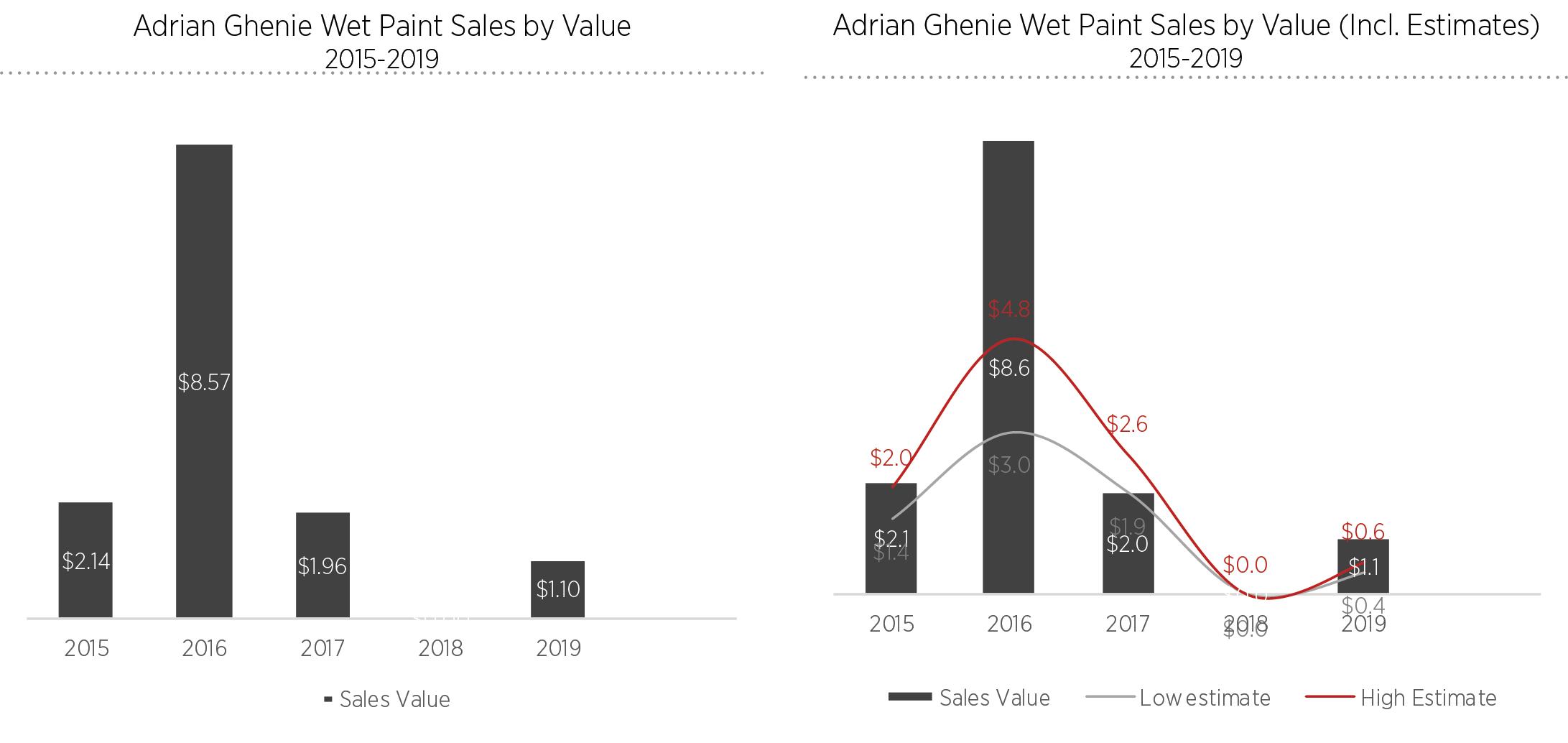 Wet Paint and Artist Market Trajectories ArtTactic