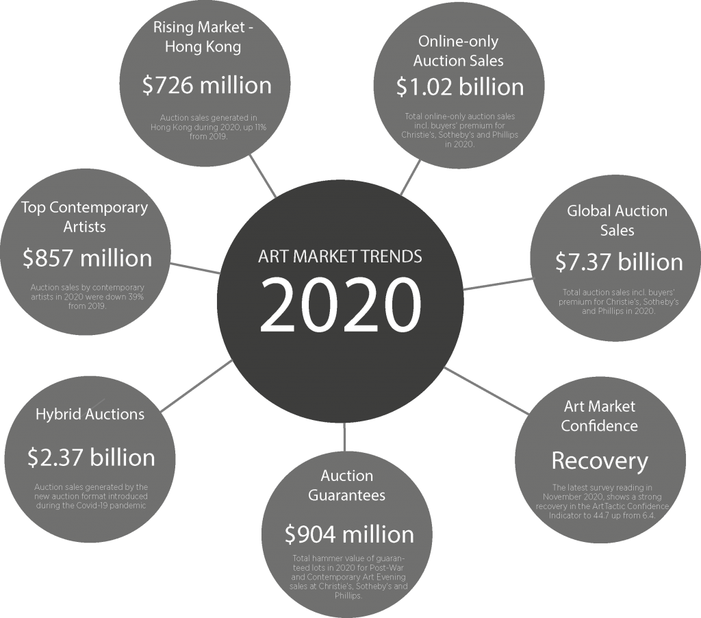 The Art Market 2020 – A Year in Review ArtTactic